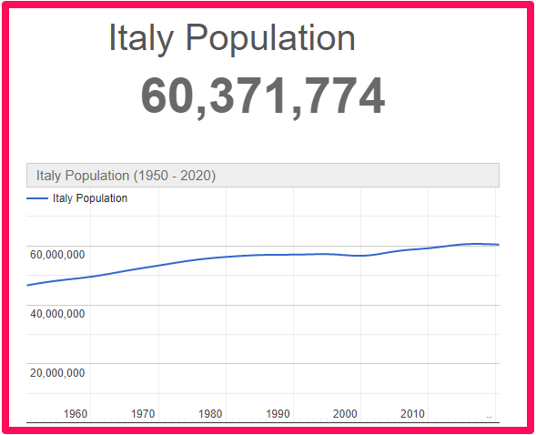 Population of Italy compared to England