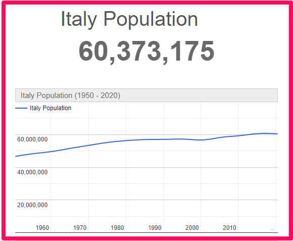 Population of Italy compared to Malta
