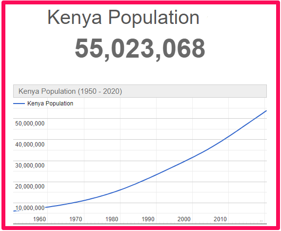 Population of Kenya compared to England