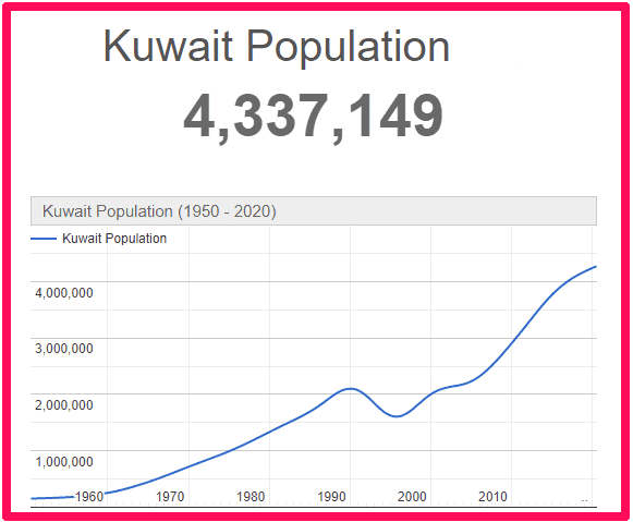 Population of Kuwait compared to Scotland