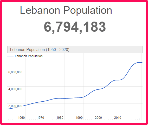 Population of Lebanon compared to Wales