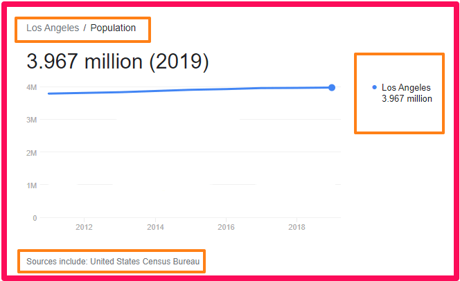 Population of Los Angeles compared to Scotland