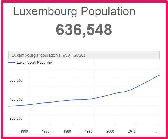 Population of Luxembourg compared to Australia