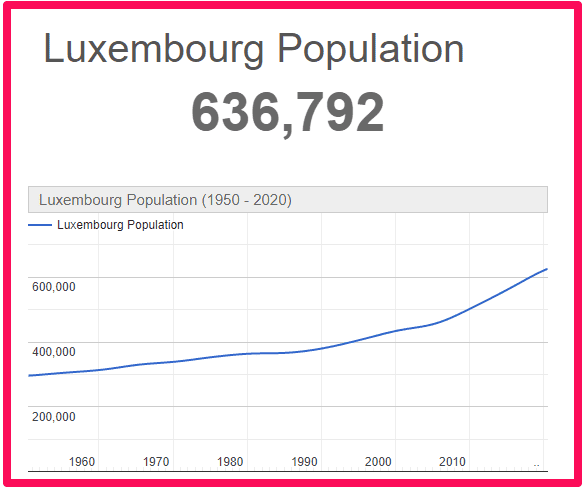 Population of Luxembourg compared to Wales