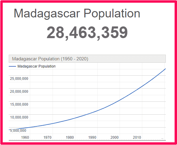 Population of Madagascar compared to the UK