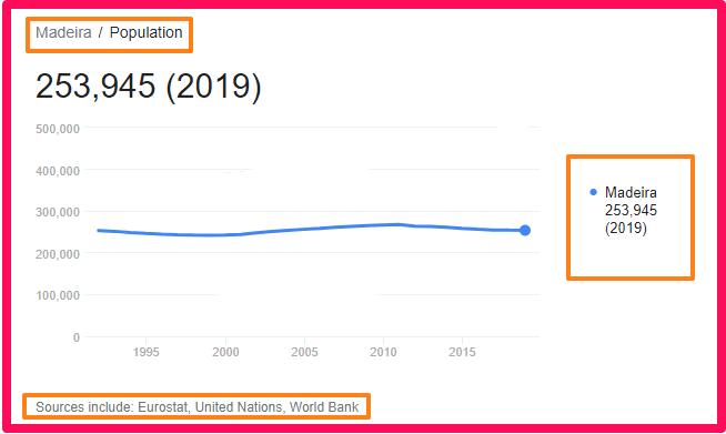 Population of Madeira compared to Malta