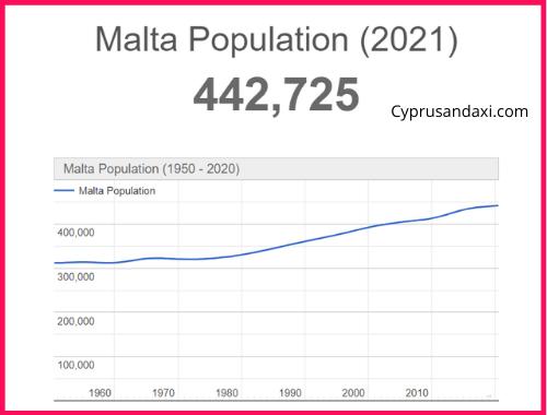 Population of Malta compared to Cuba
