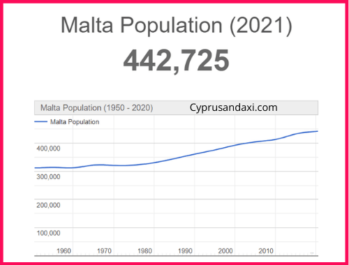 Population of Malta compared to England