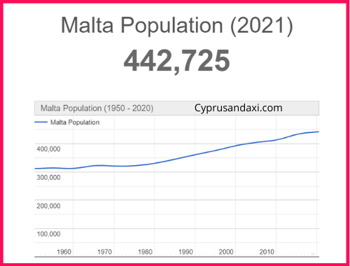 Population of Malta compared to France