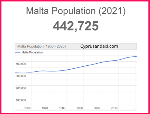Population of Malta compared to Germany