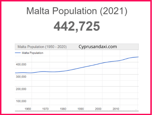 Population of Malta compared to Israel