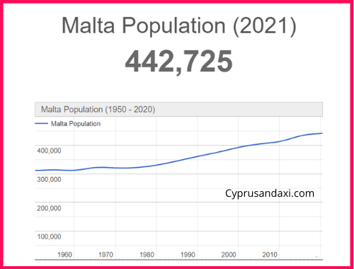 Population of Malta compared to Italy