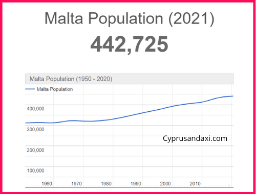 Population of Malta compared to Japan
