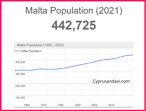 Population of Malta compared to Luxembourg