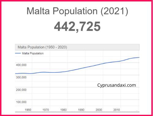 Population of Malta compared to Madeira