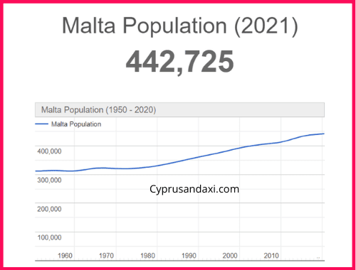 Population of Malta compared to Norway