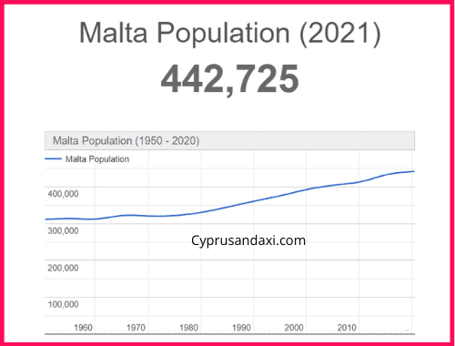 Population of Malta compared to Philip Island