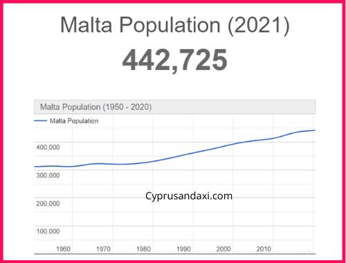 Population of Malta compared to Santorini