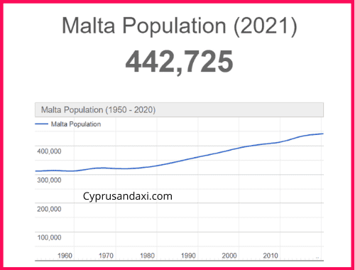 Population of Malta compared to Spain