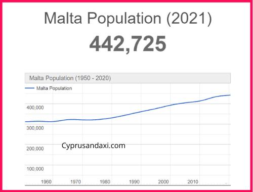 Population of Malta compared to Victoria Australia
