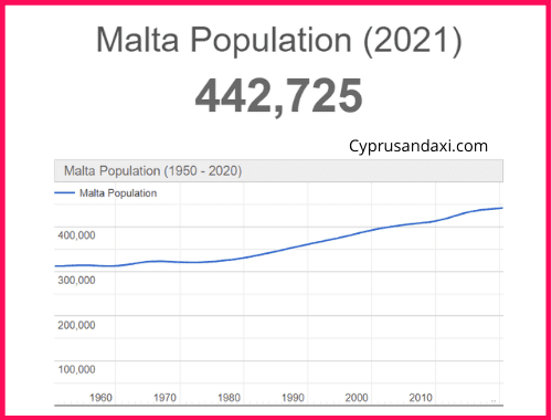 Population of Malta compared to Wales