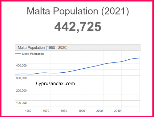 Population of Malta compared to the Isle of Man