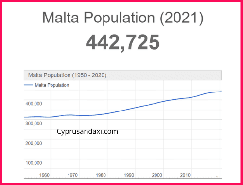 Population of Malta compared to the Netherlands