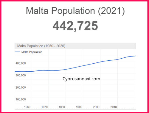 Population of Malta compared to the Philippines