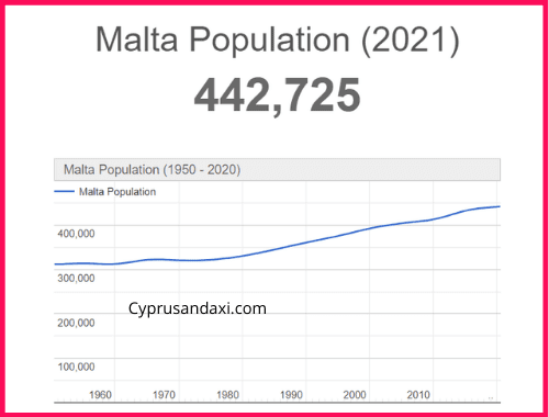 Population of Malta compared to the UK