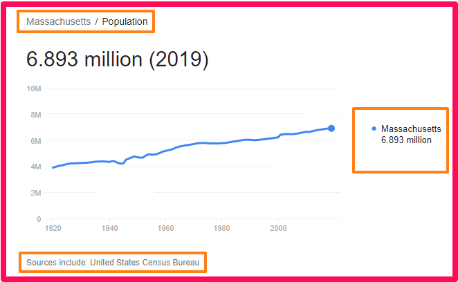Population of Massachusetts compared to the UK