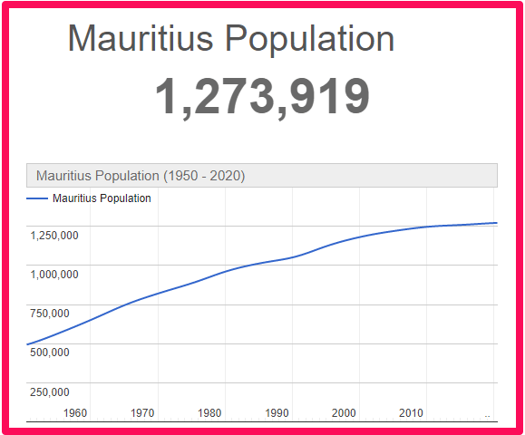 Population of Mauritius compared to England