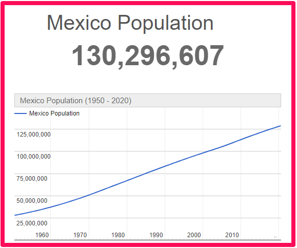Population of Mexico compared to Canada