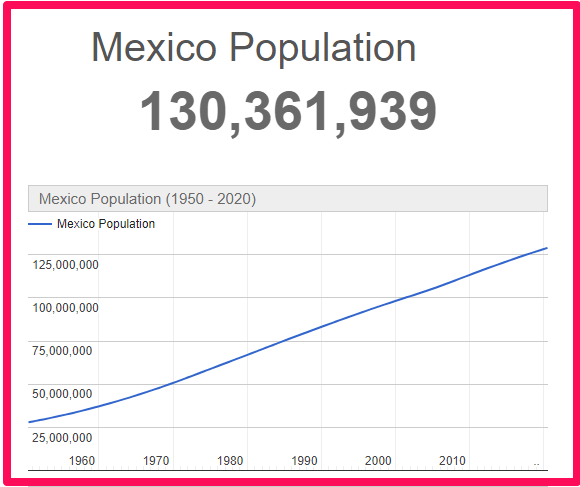 Population of Mexico compared to the UK