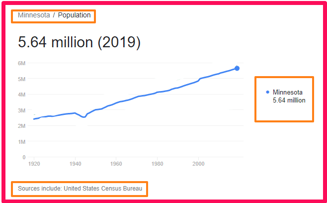 Population of Minnesota compared to the UK