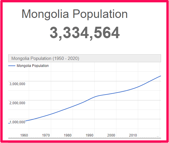 Population of Mongolia compared to the UK
