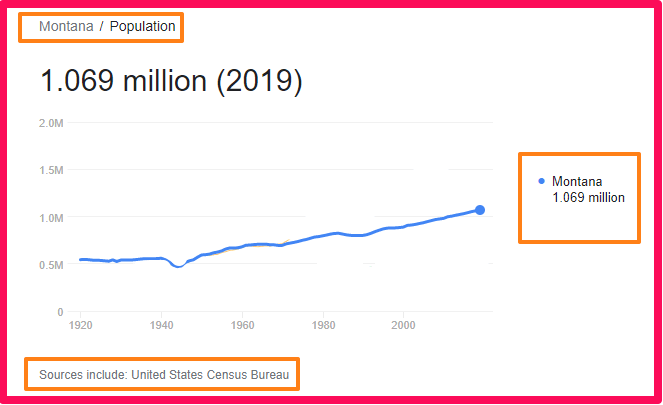 Population of Montana compared to the UK