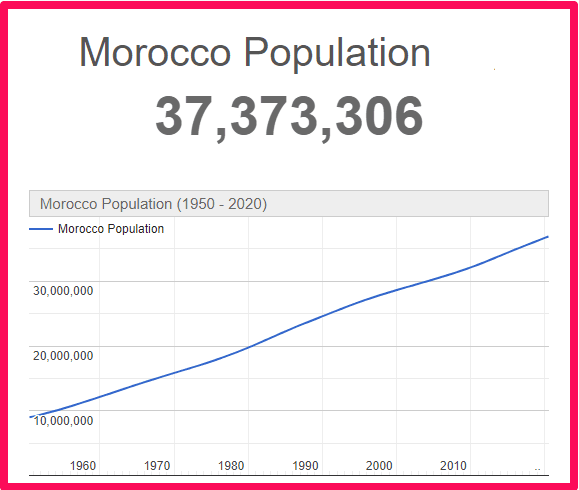 Population of Morocco compared to the UK