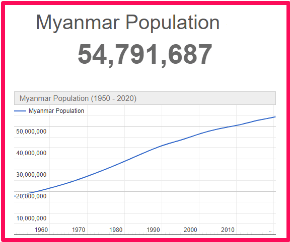 Population of Myanmar compared to the UK