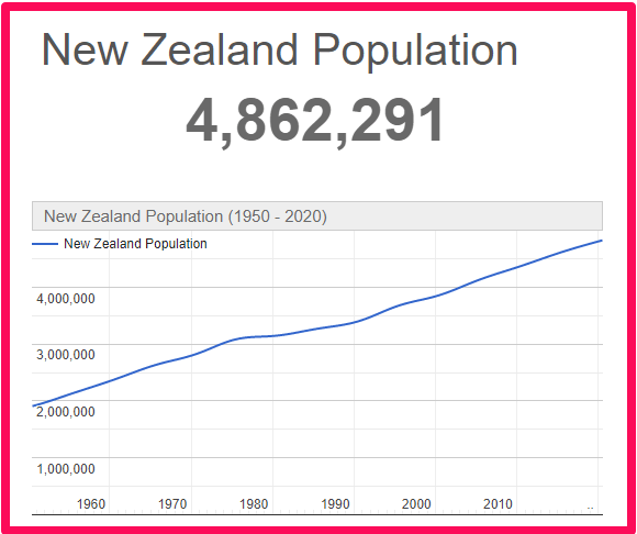 Population of New Zealand compared to Australia
