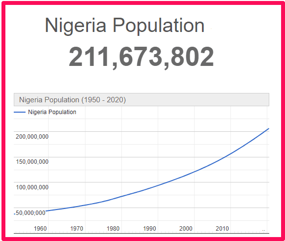 Population of Nigeria compared to the UK