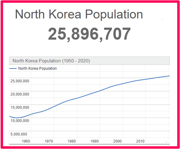 Population of North Korea compared to the UK