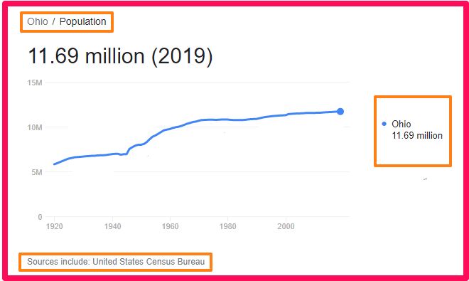 Population of Ohio compared to England