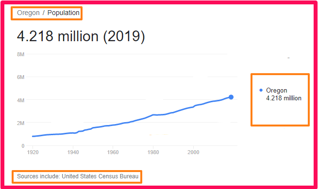 Population of Oregon compared to England