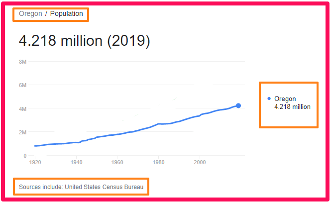 Population of Oregon compared to the UK