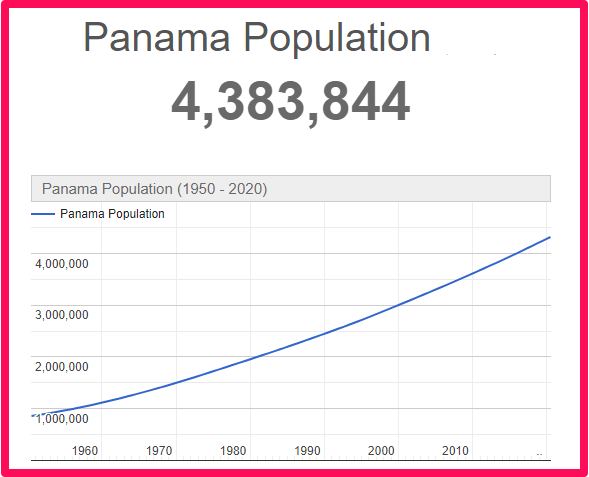 Population of Panama compared to Canada