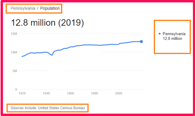 Population of Pennsylvania compared to England