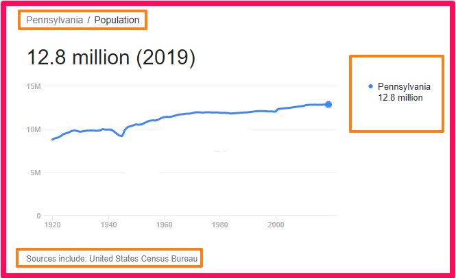 Population of Pennsylvania compared to Wales