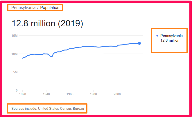 Population of Pennsylvania compared to the UK