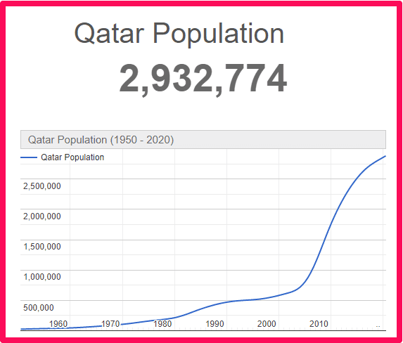 Population of Qatar compared to Wales