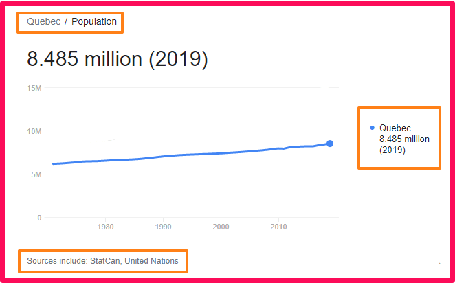 Population of Quebec compared to the UK